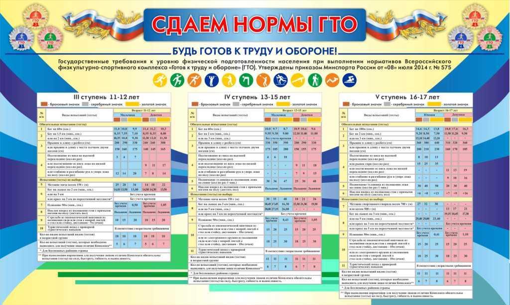 Нормы гто в россии реферат 6144